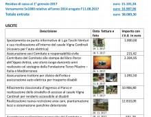 Comitato Parco della Caffarella: ecco come è stato speso il 5 X 1000