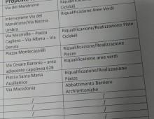 Municipio VII: prima riunione per il Bilancio Partecipato