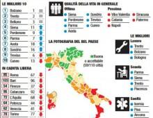 Qualità della vita: Bolzano prima, Roma scende all' 85 esimo posto